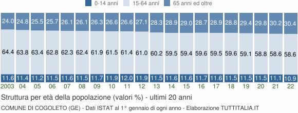 Grafico struttura della popolazione Comune di Cogoleto (GE)