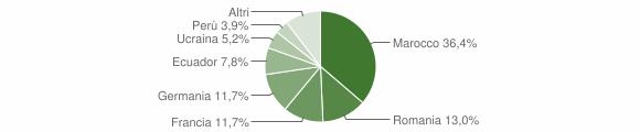Grafico cittadinanza stranieri - San Biagio della Cima 2016