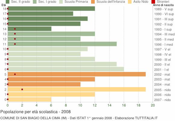 Grafico Popolazione in età scolastica - San Biagio della Cima 2008