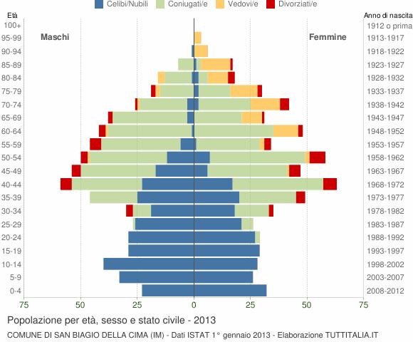 Grafico Popolazione per età, sesso e stato civile Comune di San Biagio della Cima (IM)