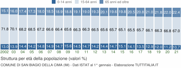 Grafico struttura della popolazione Comune di San Biagio della Cima (IM)