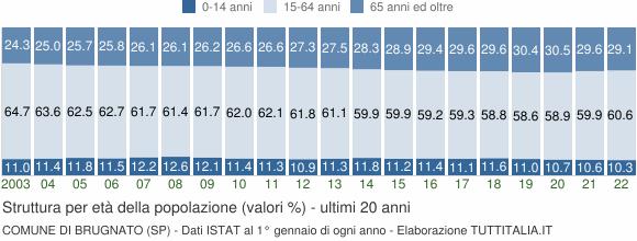 Grafico struttura della popolazione Comune di Brugnato (SP)