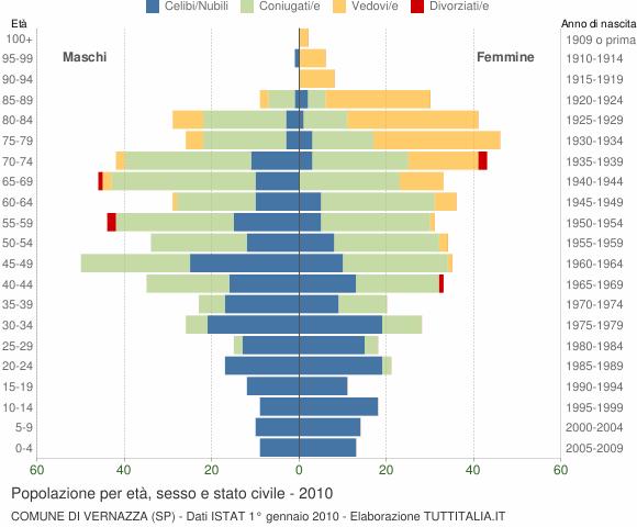 Grafico Popolazione per età, sesso e stato civile Comune di Vernazza (SP)