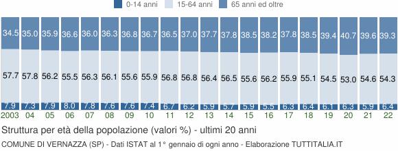 Grafico struttura della popolazione Comune di Vernazza (SP)