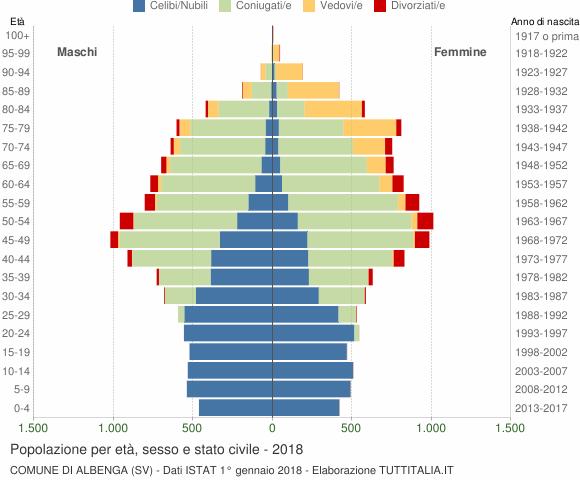 Grafico Popolazione per età, sesso e stato civile Comune di Albenga (SV)