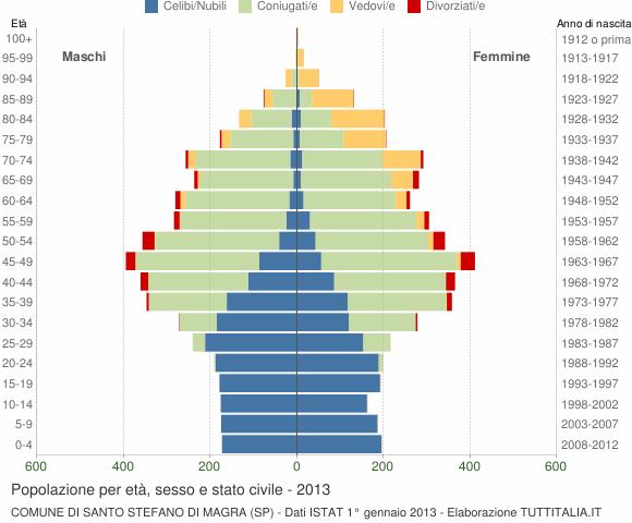 Grafico Popolazione per età, sesso e stato civile Comune di Santo Stefano di Magra (SP)