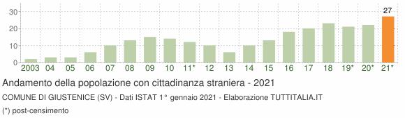 Grafico andamento popolazione stranieri Comune di Giustenice (SV)