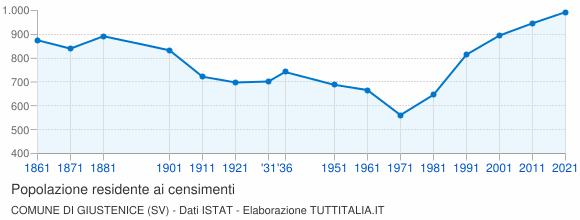 Grafico andamento storico popolazione Comune di Giustenice (SV)