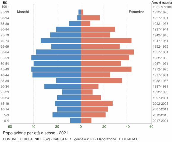 Grafico Popolazione per età e sesso Comune di Giustenice (SV)