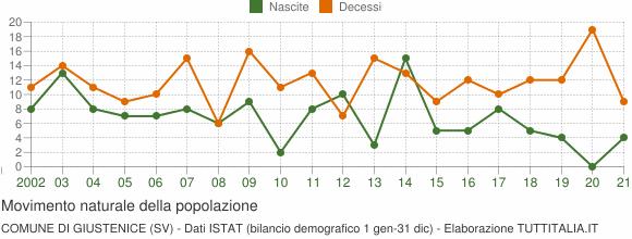 Grafico movimento naturale della popolazione Comune di Giustenice (SV)