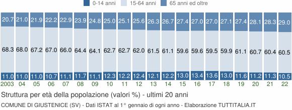 Grafico struttura della popolazione Comune di Giustenice (SV)