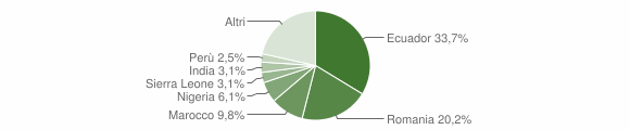 Grafico cittadinanza stranieri - Rossiglione 2018
