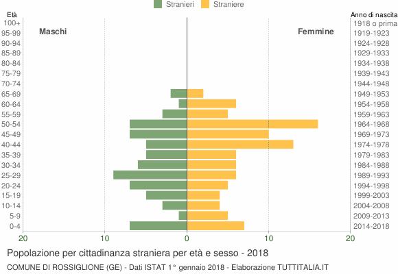 Grafico cittadini stranieri - Rossiglione 2018