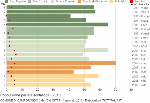 Grafico Popolazione in età scolastica - Camporosso 2010