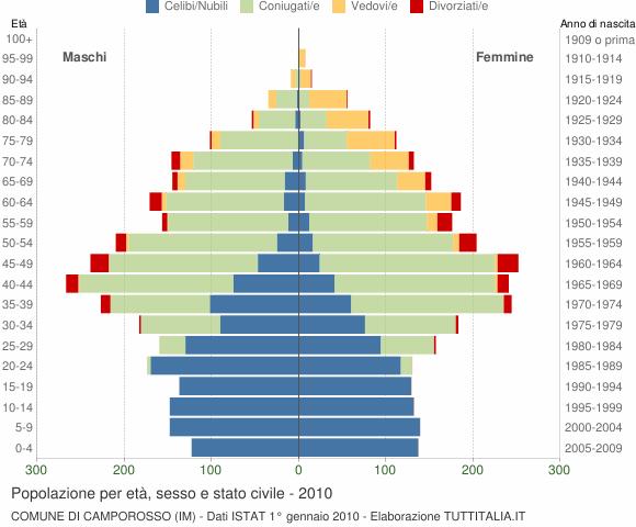 Grafico Popolazione per età, sesso e stato civile Comune di Camporosso (IM)