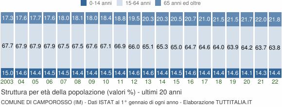Grafico struttura della popolazione Comune di Camporosso (IM)