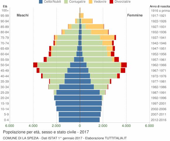 Grafico Popolazione per età, sesso e stato civile Comune di La Spezia