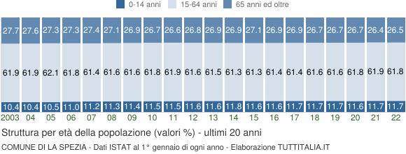 Grafico struttura della popolazione Comune di La Spezia