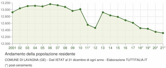 Andamento popolazione Comune di Lavagna (GE)