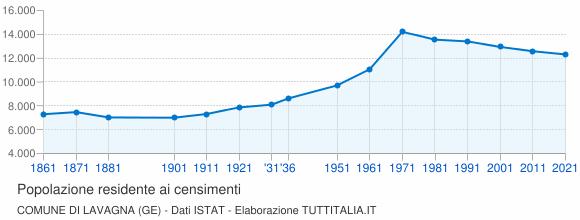 Grafico andamento storico popolazione Comune di Lavagna (GE)