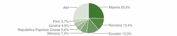 Grafico cittadinanza stranieri - Lavagna 2017