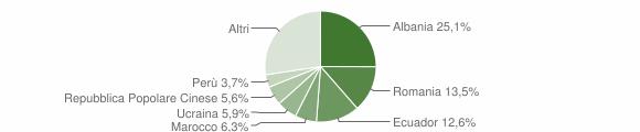 Grafico cittadinanza stranieri - Lavagna 2018