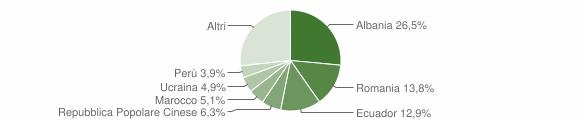 Grafico cittadinanza stranieri - Lavagna 2019