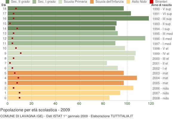 Grafico Popolazione in età scolastica - Lavagna 2009