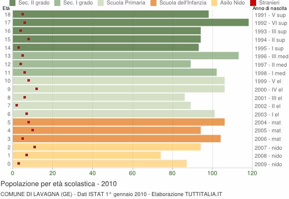 Grafico Popolazione in età scolastica - Lavagna 2010