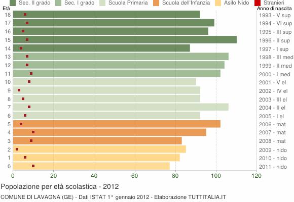Grafico Popolazione in età scolastica - Lavagna 2012