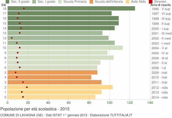 Grafico Popolazione in età scolastica - Lavagna 2015