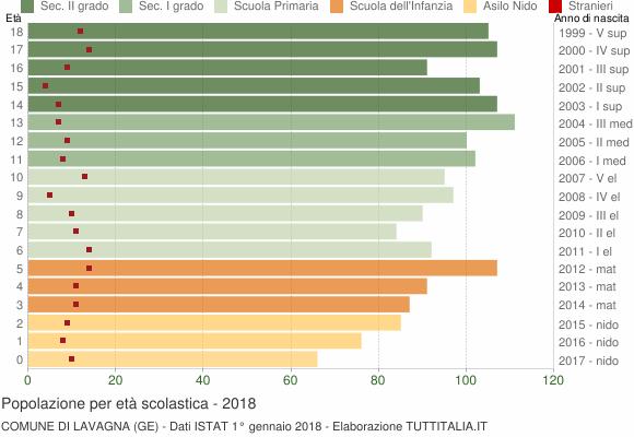 Grafico Popolazione in età scolastica - Lavagna 2018