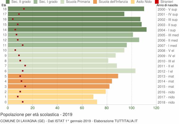 Grafico Popolazione in età scolastica - Lavagna 2019
