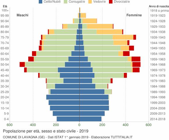 Grafico Popolazione per età, sesso e stato civile Comune di Lavagna (GE)
