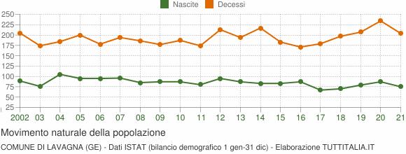 Grafico movimento naturale della popolazione Comune di Lavagna (GE)