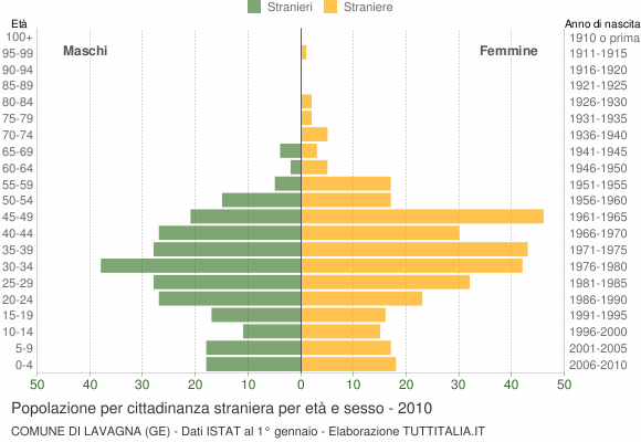 Grafico cittadini stranieri - Lavagna 2010