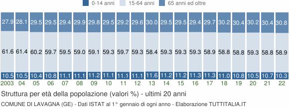 Grafico struttura della popolazione Comune di Lavagna (GE)