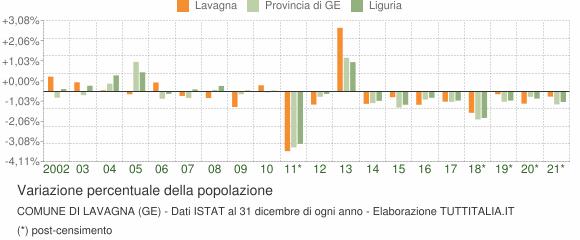 Variazione percentuale della popolazione Comune di Lavagna (GE)