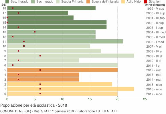 Grafico Popolazione in età scolastica - Ne 2018