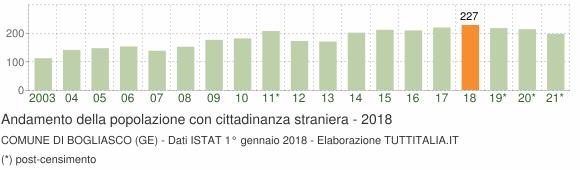 Grafico andamento popolazione stranieri Comune di Bogliasco (GE)