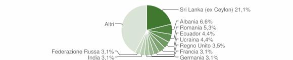Grafico cittadinanza stranieri - Bogliasco 2018