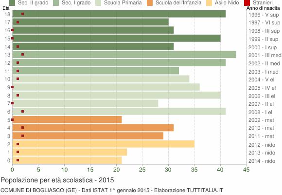 Grafico Popolazione in età scolastica - Bogliasco 2015