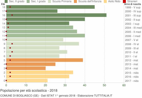 Grafico Popolazione in età scolastica - Bogliasco 2018