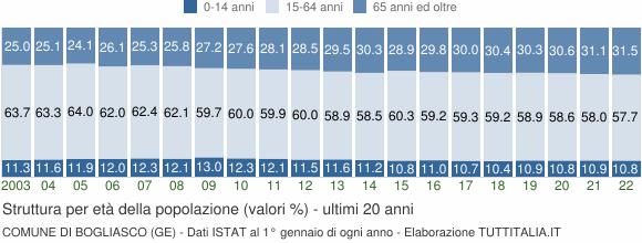 Grafico struttura della popolazione Comune di Bogliasco (GE)