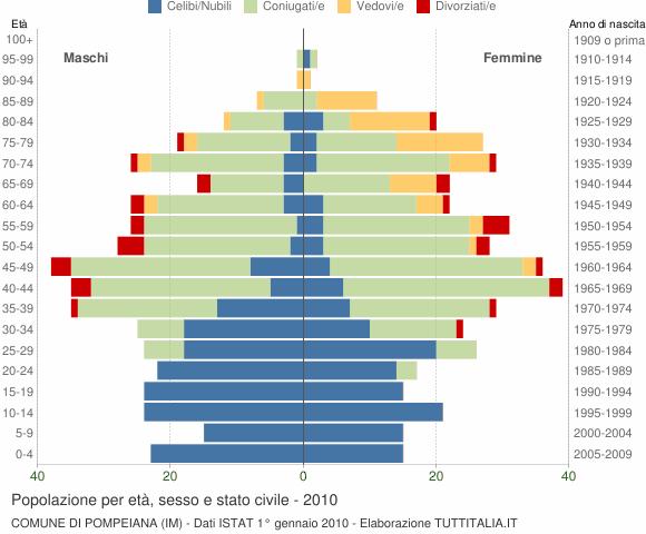 Grafico Popolazione per età, sesso e stato civile Comune di Pompeiana (IM)