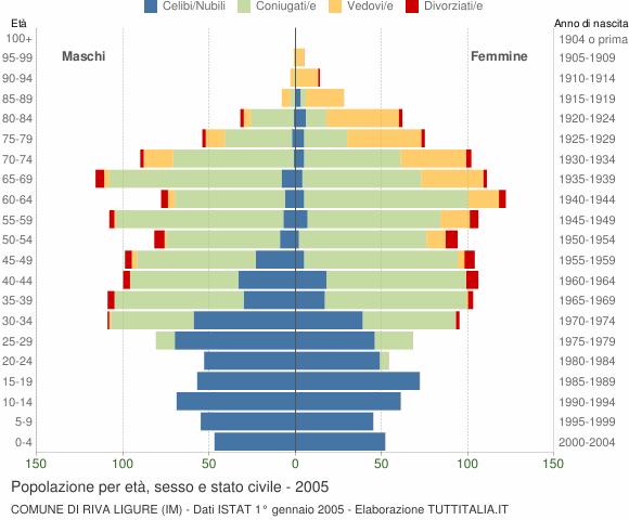 Grafico Popolazione per età, sesso e stato civile Comune di Riva Ligure (IM)