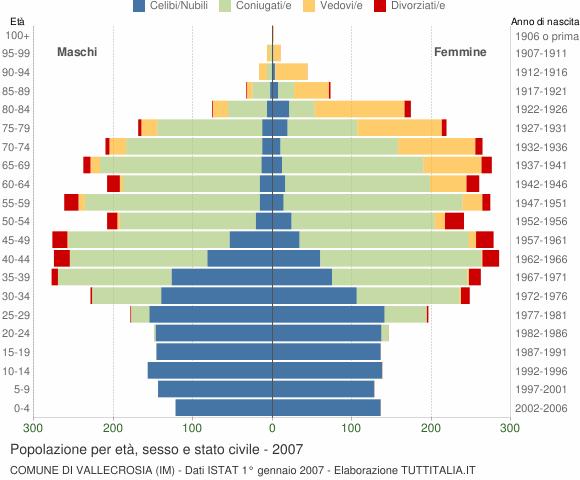 Grafico Popolazione per età, sesso e stato civile Comune di Vallecrosia (IM)