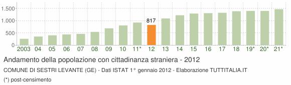 Grafico andamento popolazione stranieri Comune di Sestri Levante (GE)