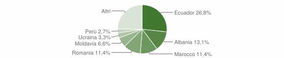 Grafico cittadinanza stranieri - Sestri Levante 2012