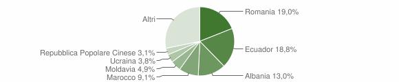 Grafico cittadinanza stranieri - Sestri Levante 2015